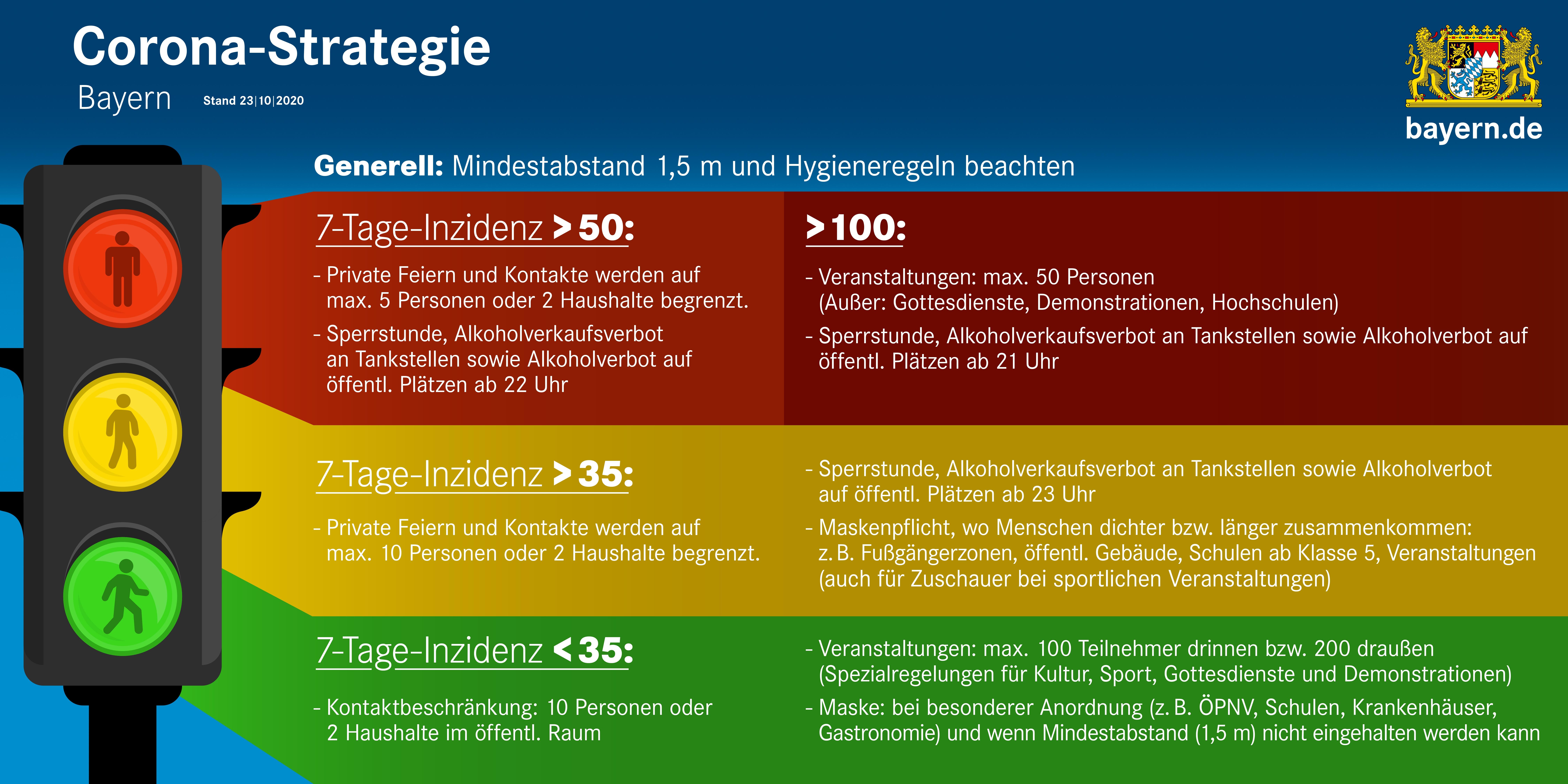 Ampel Bayern