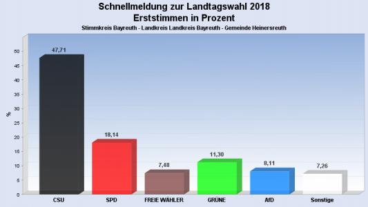Landtags- und Bezirkswahl 2018 Bild 1