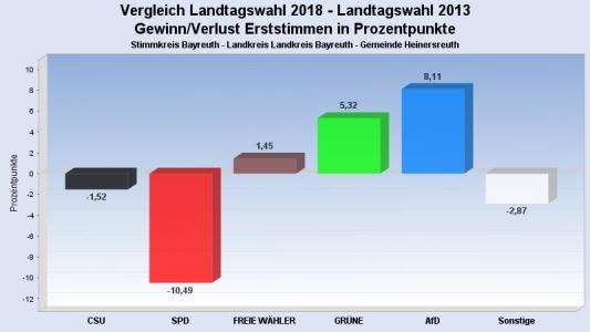 Landtags- und Bezirkswahl 2018 Bild 2
