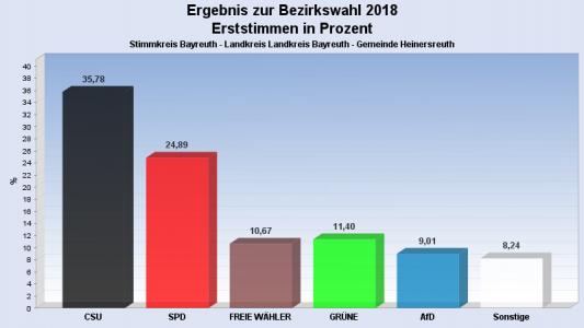 Landtags- und Bezirkswahl 2018 Bild 3