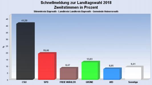 Landtags- und Bezirkswahl 2018 Bild 4