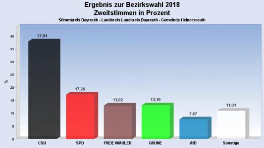 Landtags- und Bezirkswahl 2018 Bild 5