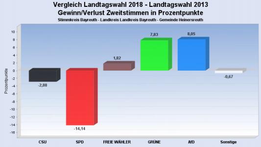 Landtags- und Bezirkswahl 2018 Bild 6